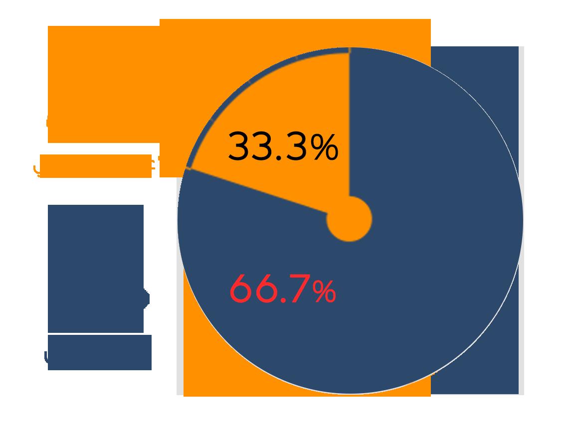 مؤشر الاحتجاجات العمالية والاجتماعية خلال أبريل 2019 الشبكة العربية لمعلومات حقوق الانسان