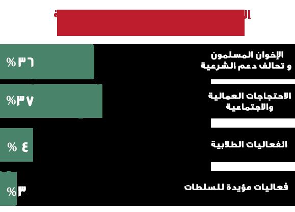 المسار الديمقراطي في مصر خلال الربع الثالث من عام 2019 الشبكة العربية لمعلومات حقوق الانسان