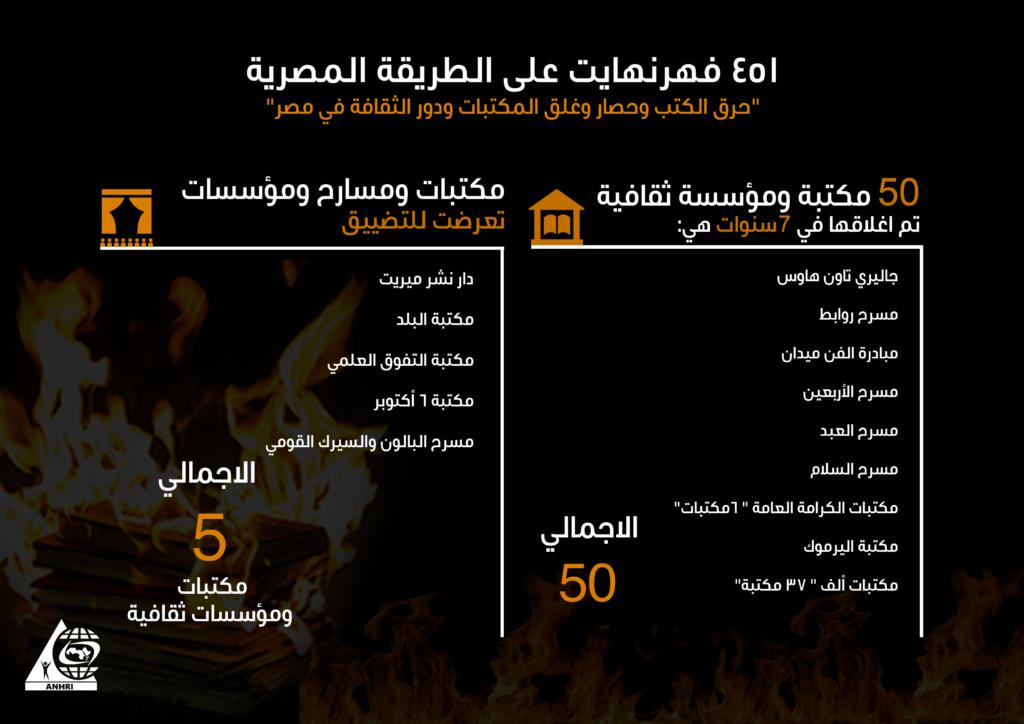 451 فهرنهايت على الطريقة المصرية ،  تقرير للشبكة العربية عن غلق وهدم 50 مكتبة ومؤسسة ثقافية في 7سنوات