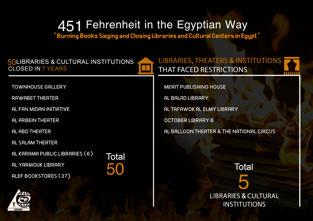 """""""451 Fahrenheit the Egyptian Way"""", A report by ANHRI on the closure and demolition of 50 libraries and cultural institutions in 7 years"""